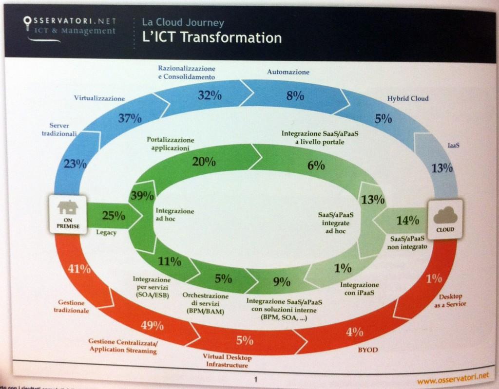 Virtualizzazione, un passaggio verso il cloud
